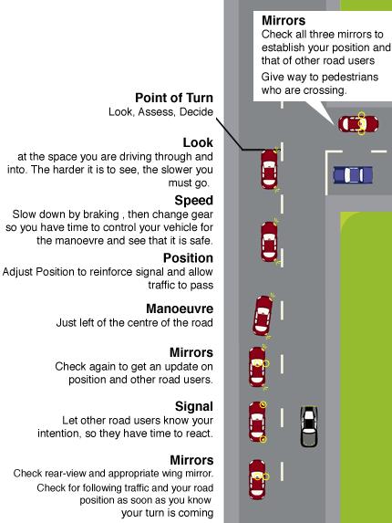 Turning Right